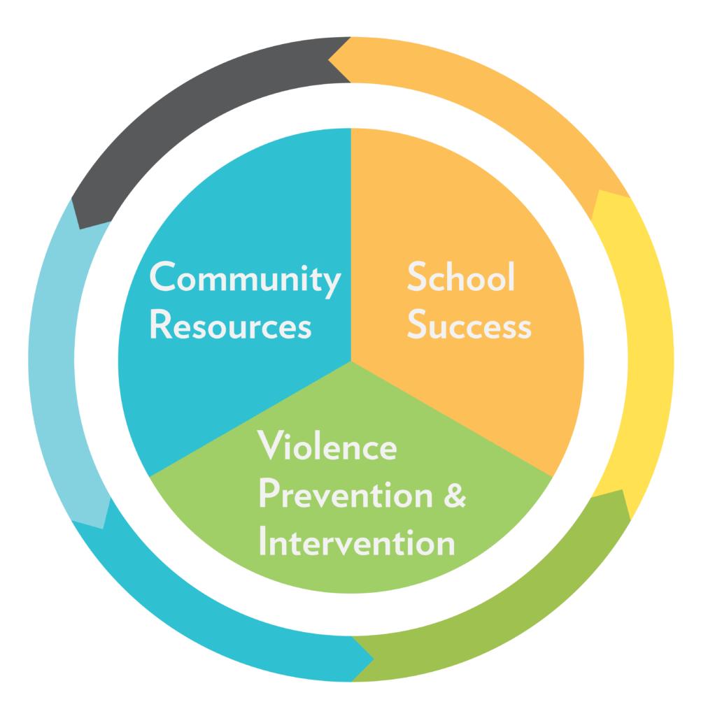 Community Resources, School Success, Violence Prevention and Intervention